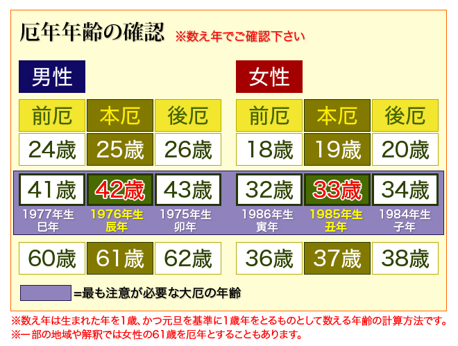 厄年年齢の確認表